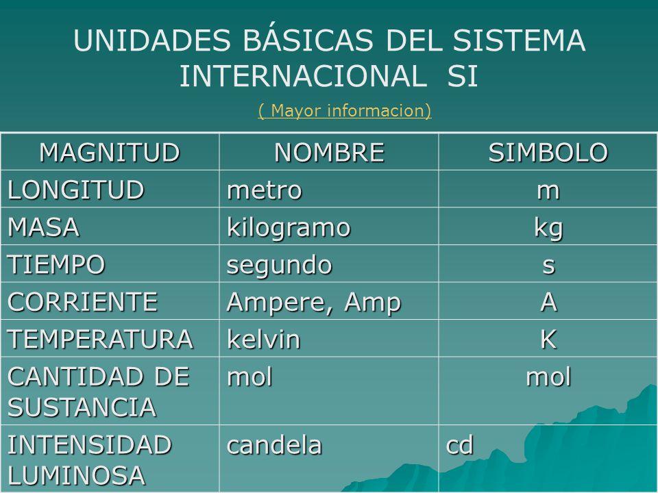 UNIDADES BÁSICAS DEL SISTEMA INTERNACIONAL SI