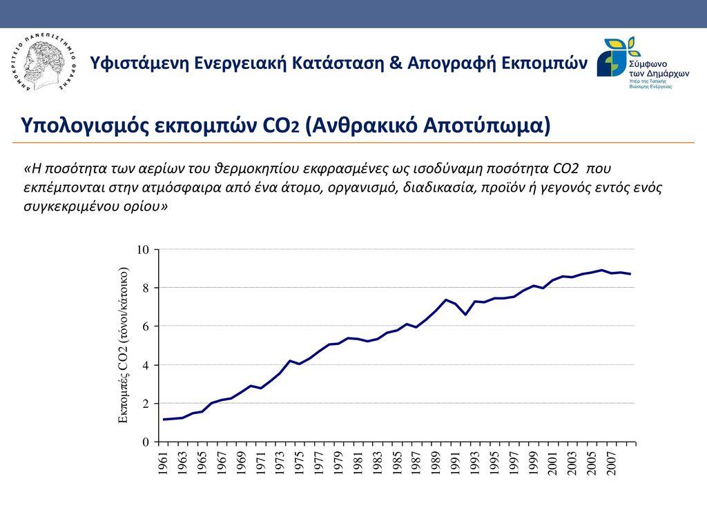 Υπολογισμός εκπομπών CO2 (Ανθρακικό Αποτύπωμα)