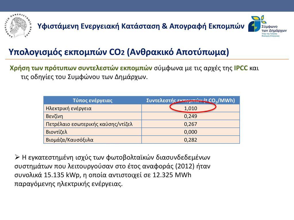 Συντελεστής εκπομπών (t CO2/MWh)