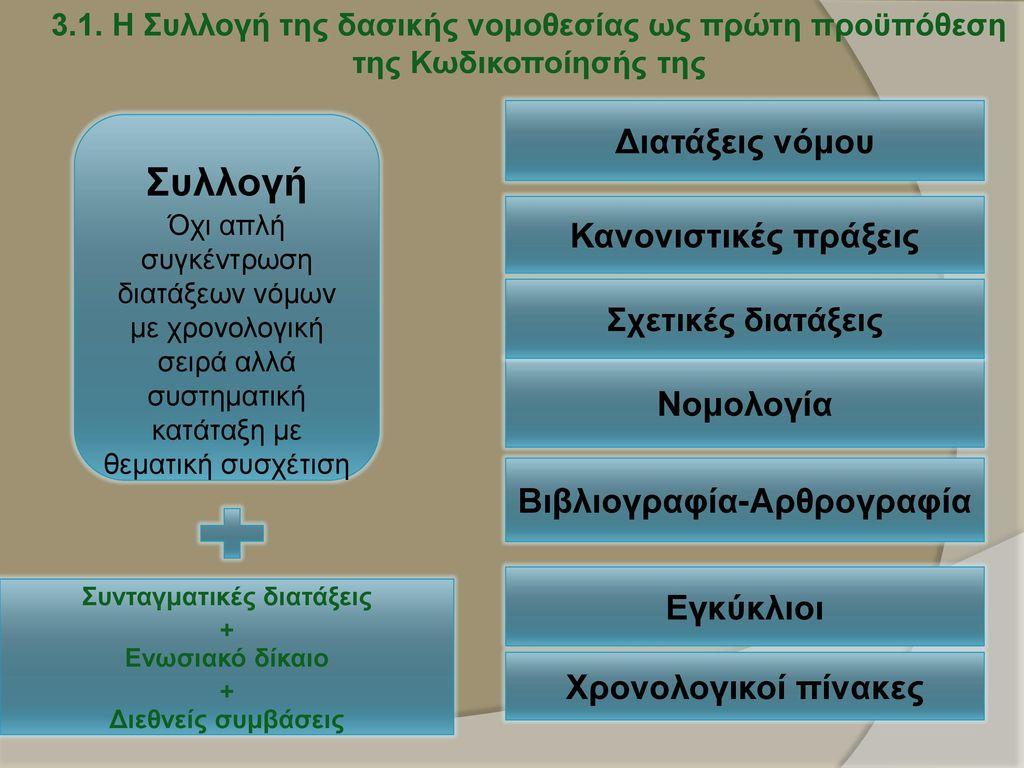 Βιβλιογραφία-Αρθρογραφία Συνταγματικές διατάξεις