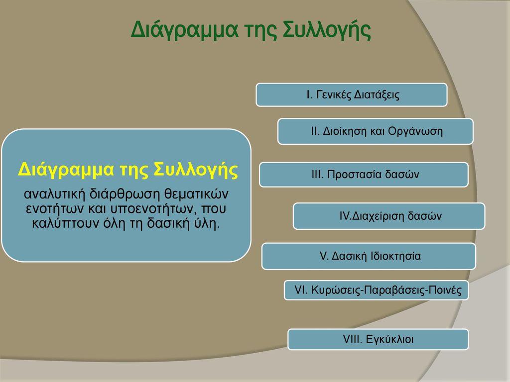 Διάγραμμα της Συλλογής