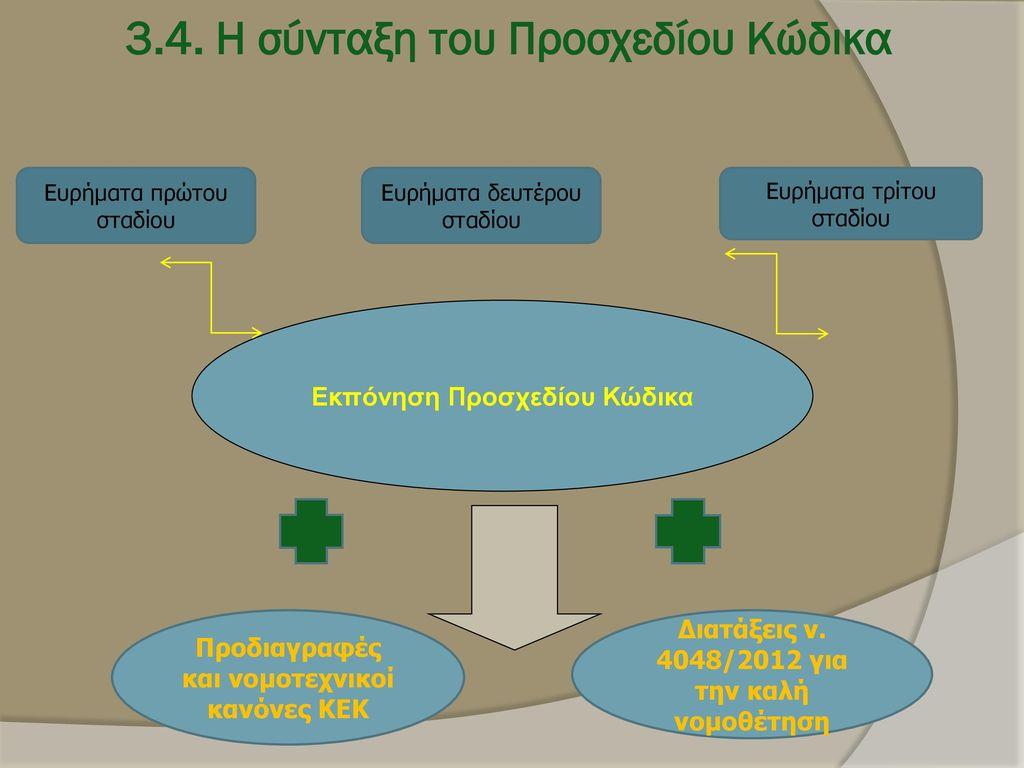 3.4. Η σύνταξη του Προσχεδίου Κώδικα