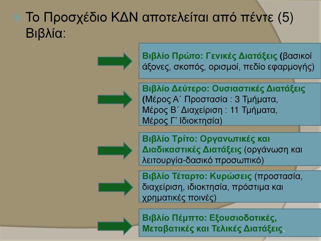 Το Προσχέδιο ΚΔΝ αποτελείται από πέντε (5) Βιβλία: