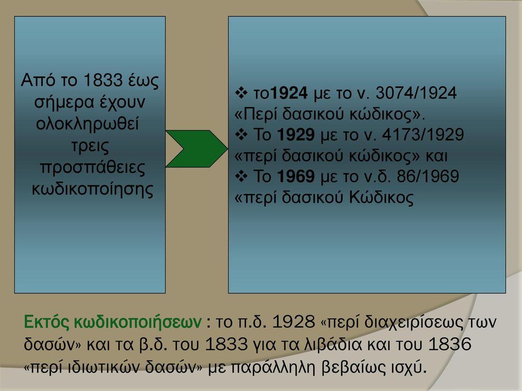 Από το 1833 έως σήμερα έχουν. ολοκληρωθεί. τρεις. προσπάθειες. κωδικοποίησης. το1924 με το ν. 3074/1924.