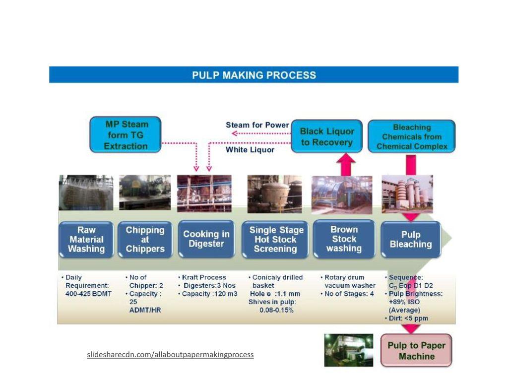 Απόδοση της μεθόδου παραγωγής χημικού πολτού