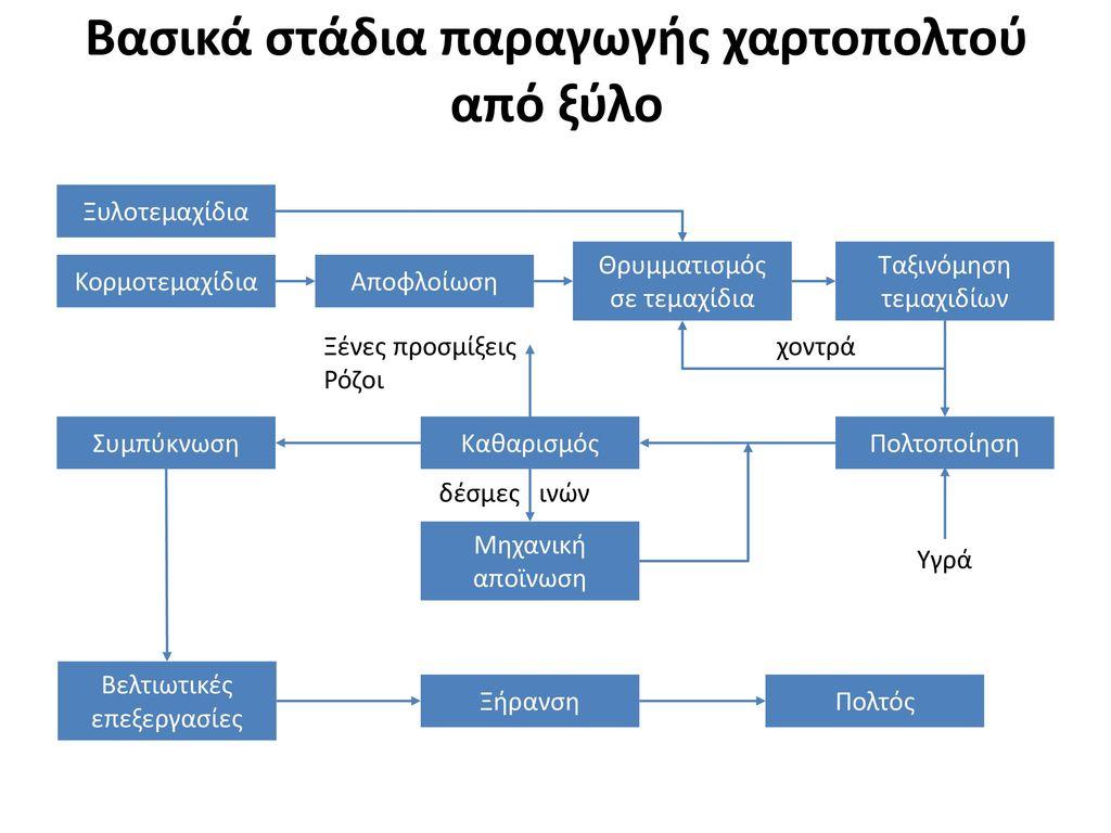 Βασικά στάδια παραγωγής χαρτοπολτού από ξύλο