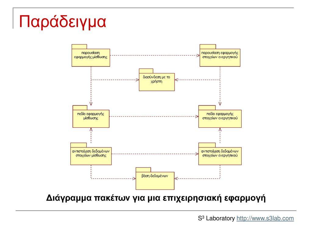 Διάγραμμα πακέτων για μια επιχειρησιακή εφαρμογή