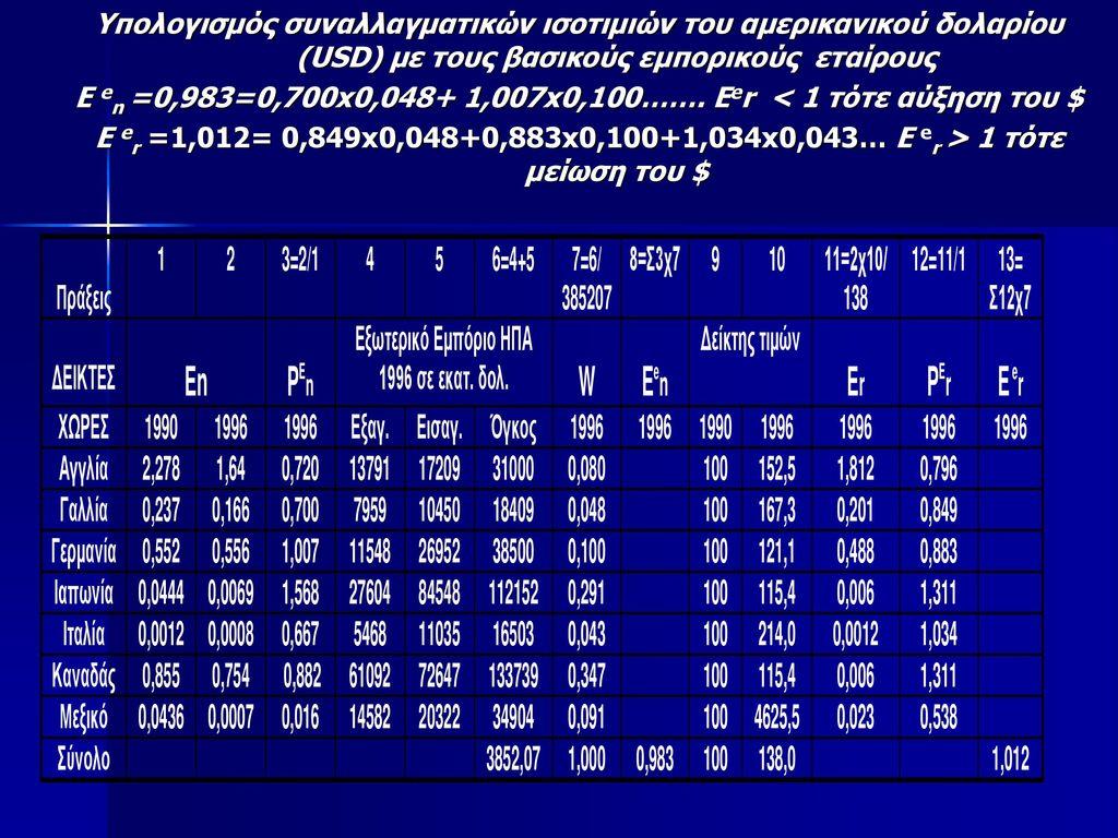 E en =0,983=0,700x0,048+ 1,007x0,100……. Eer < 1 τότε αύξηση του $