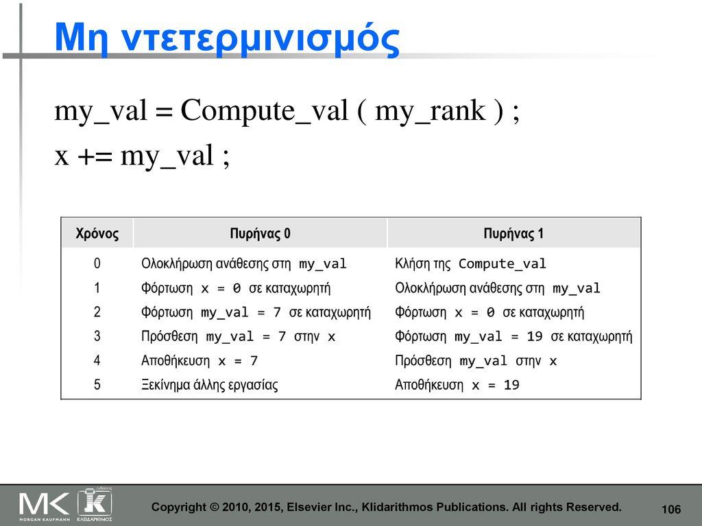 Μη ντετερμινισμός my_val = Compute_val ( my_rank ) ; x += my_val ;