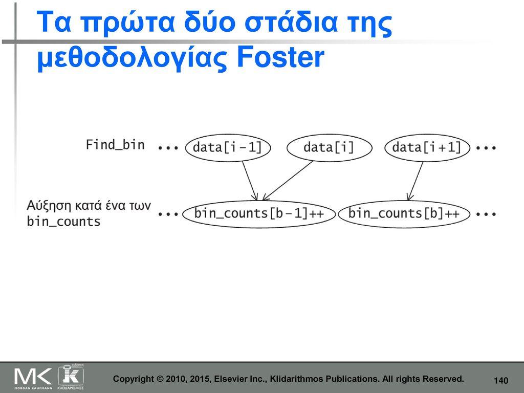 Τα πρώτα δύο στάδια της μεθοδολογίας Foster