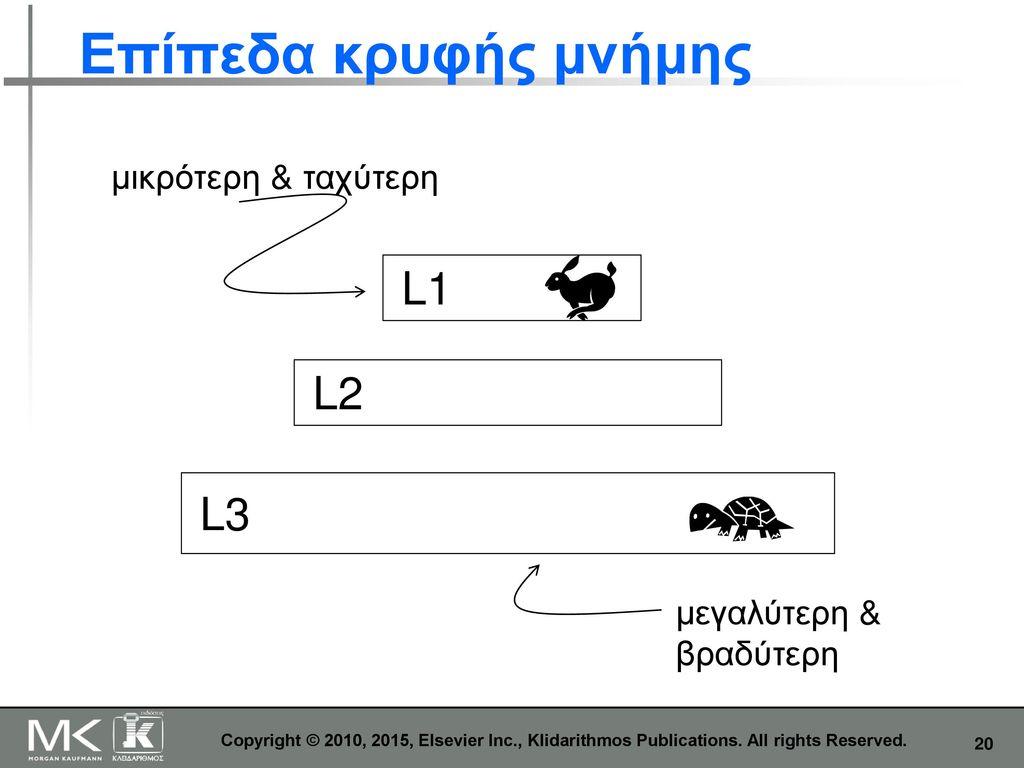 Επίπεδα κρυφής μνήμης L1 L2 L3 μικρότερη & ταχύτερη