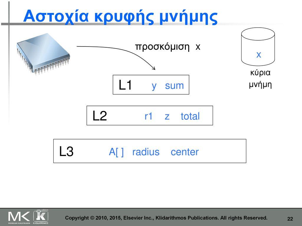 Αστοχία κρυφής μνήμης L1 L2 L3 προσκόμιση x x y sum r1 z total