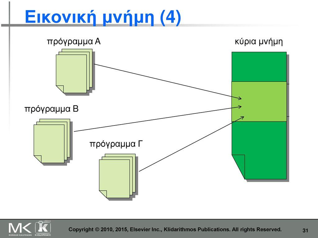 Εικονική μνήμη (4) πρόγραμμα A κύρια μνήμη πρόγραμμα B πρόγραμμα Γ