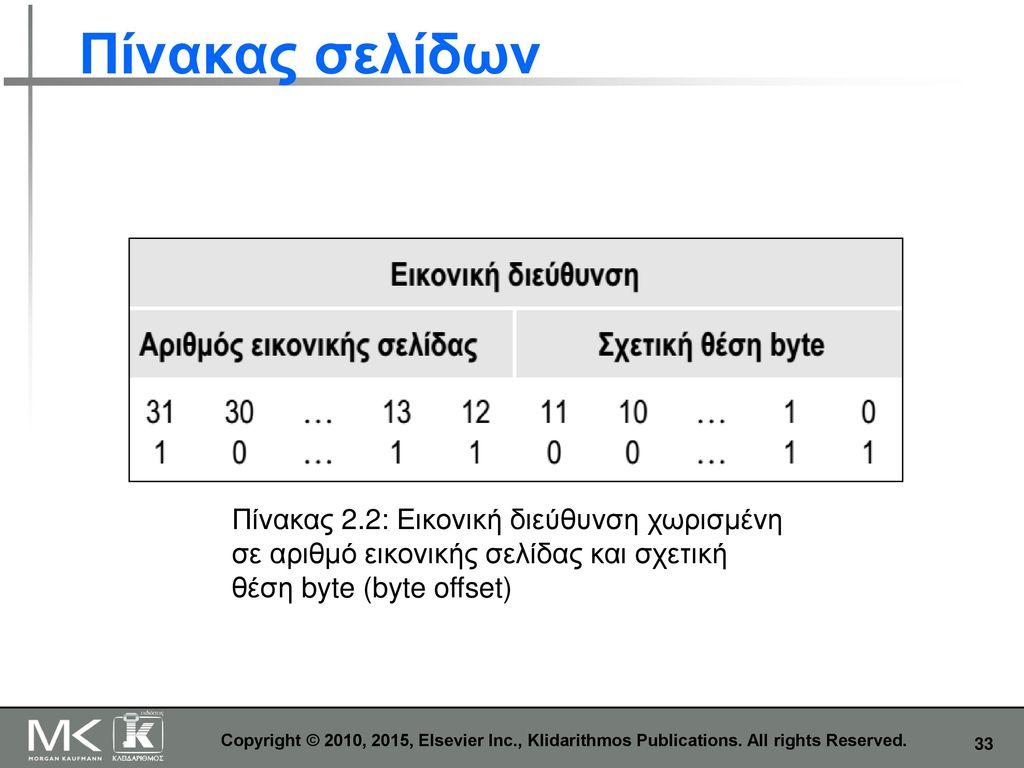 Πίνακας σελίδων Πίνακας 2.2: Εικονική διεύθυνση χωρισμένη σε αριθμό εικονικής σελίδας και σχετική θέση byte (byte offset)