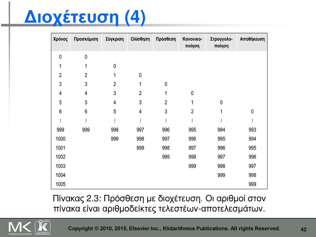 Διοχέτευση (4) Πίνακας 2.3: Πρόσθεση με διοχέτευση. Οι αριθμοί στον πίνακα είναι αριθμοδείκτες τελεστέων-αποτελεσμάτων.
