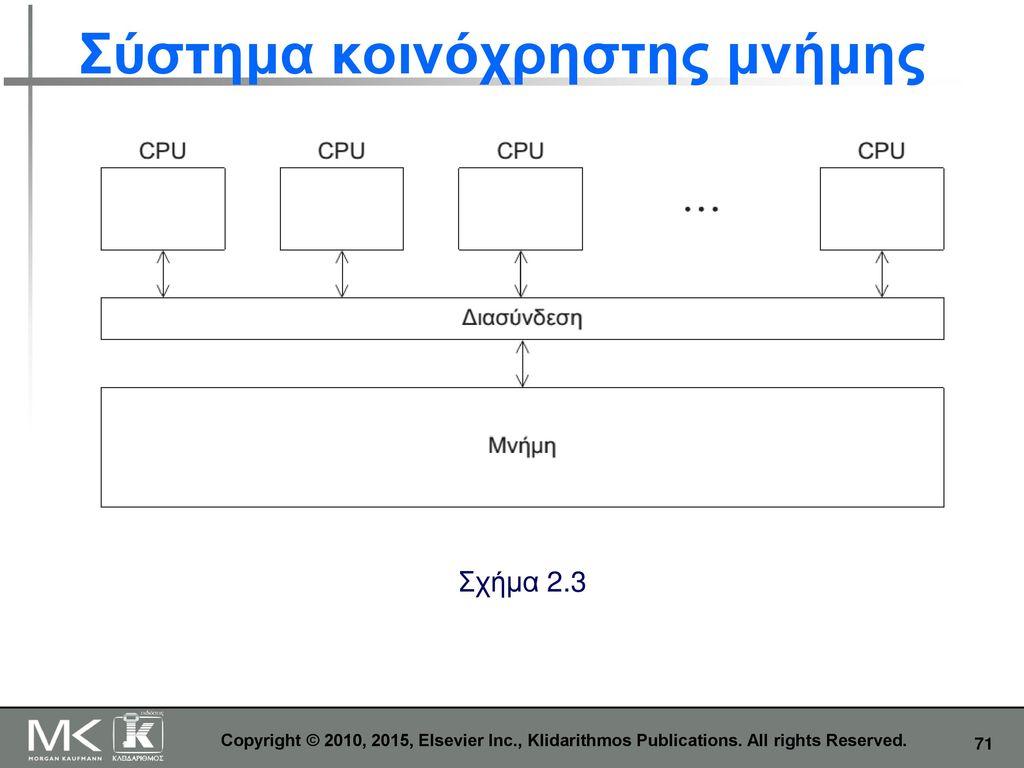 Σύστημα κοινόχρηστης μνήμης