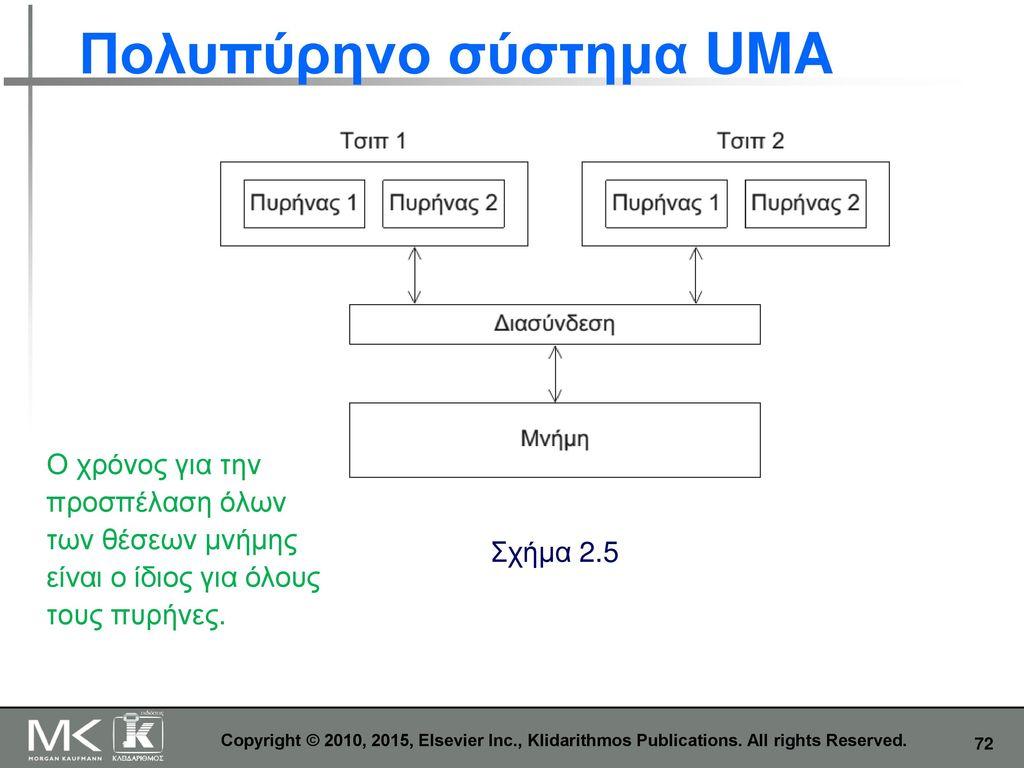 Πολυπύρηνο σύστημα UMA