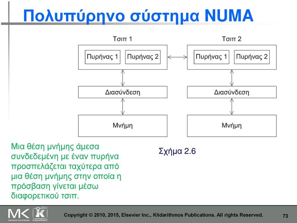 Πολυπύρηνο σύστημα NUMA