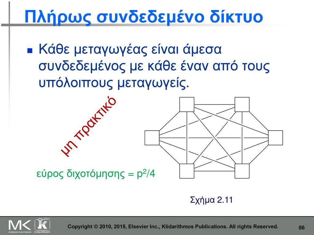 Πλήρως συνδεδεμένο δίκτυο