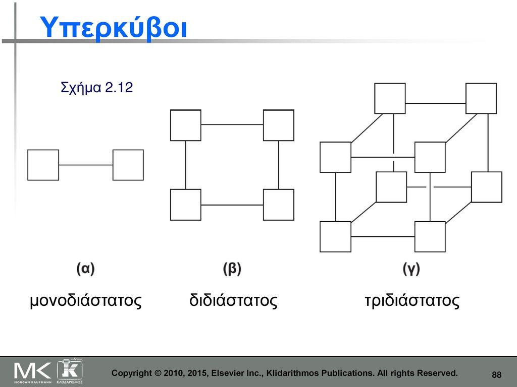Υπερκύβοι μονοδιάστατος διδιάστατος τριδιάστατος Σχήμα 2.12