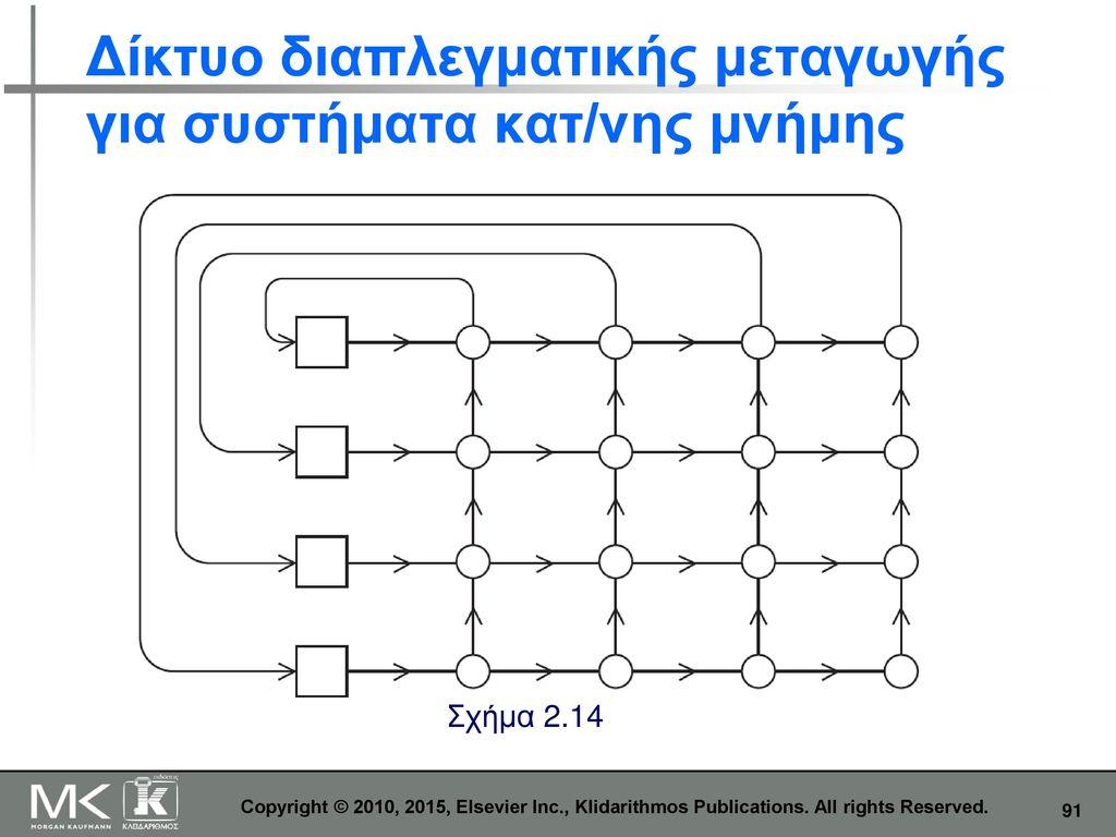Δίκτυο διαπλεγματικής μεταγωγής για συστήματα κατ/νης μνήμης