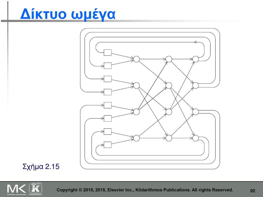 Δίκτυο ωμέγα Σχήμα 2.15. Copyright © 2010, 2015, Elsevier Inc., Klidarithmos Publications.