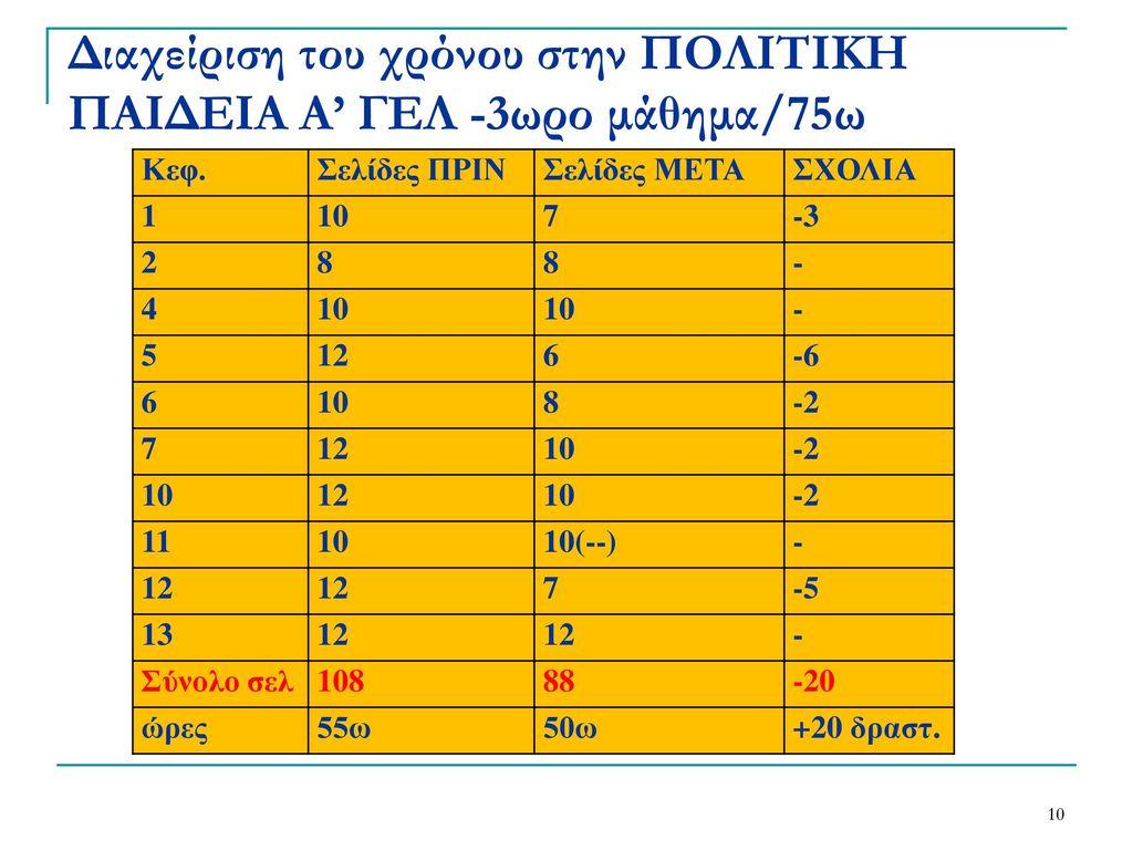 Διαχείριση του χρόνου στην ΠΟΛΙΤΙΚΗ ΠΑΙΔΕΙΑ Α' ΓΕΛ -3ωρο μάθημα/75ω