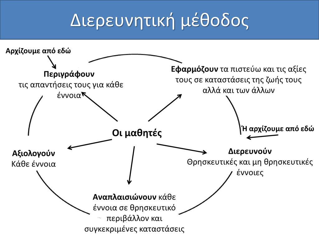 Διερευνητική μέθοδος Οι μαθητές