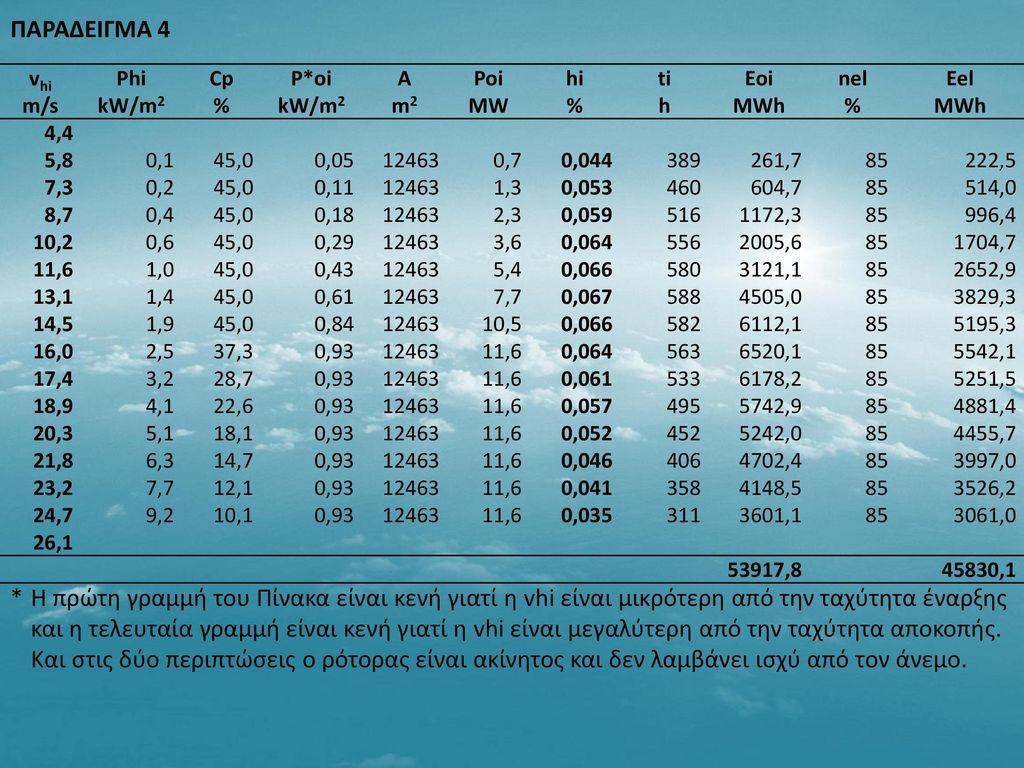 ΠΑΡΑΔΕΙΓΜΑ 4 vhi. m/s. Phi. kW/m2. Cp. % P*oi. A. m2. Poi. MW. hi. ti. h. Eoi. MWh. nel.