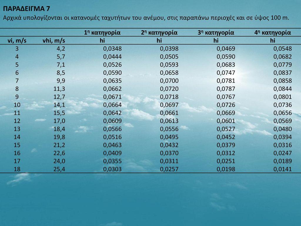 ΠΑΡΑΔΕΙΓΜΑ 7 Αρχικά υπολογίζονται οι κατανομές ταχυτήτων του ανέμου, στις παραπάνω περιοχές και σε ύψος 100 m.
