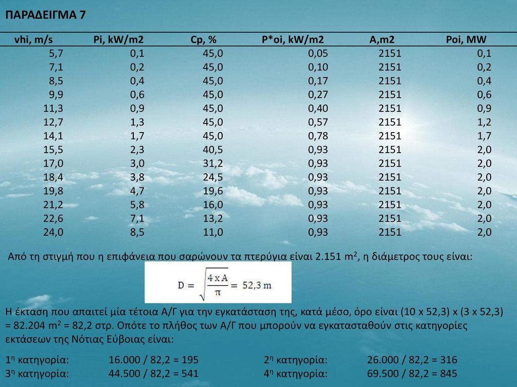 ΠΑΡΑΔΕΙΓΜΑ 7 vhi, m/s Pi, kW/m2 Cp, % P*oi, kW/m2 A,m2 Poi, MW 5,7 0,1