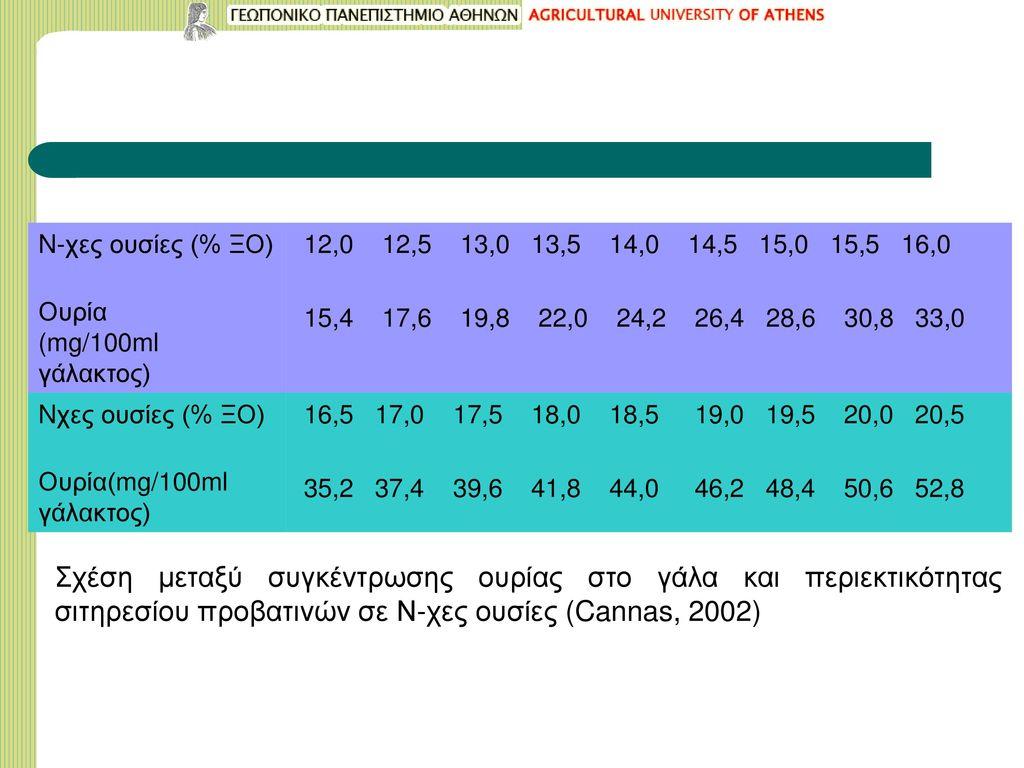 N-χες ουσίες (% ΞΟ) Ουρία. (mg/100ml γάλακτος) 12,0 12,5 13,0 13,5 14,0 14,5 15,0 15,5 16,0.