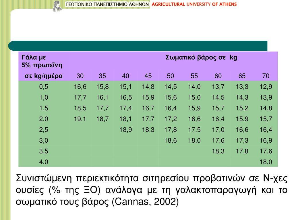 Γάλα με 5% πρωτεΐνη. Σωματικό βάρος σε kg. σε kg/ημέρα. 30. 35. 40. 45. 50. 55. 60. 65. 70.
