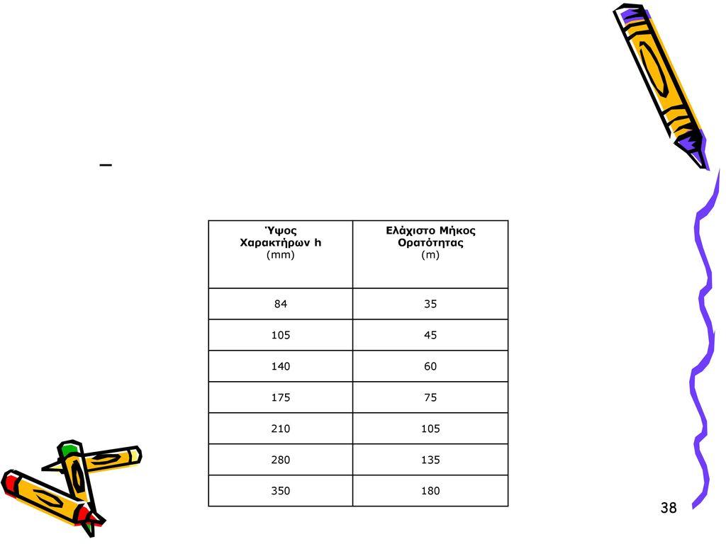 Ύψος Χαρακτήρων h (mm) Ελάχιστο Μήκος Ορατότητας (m) 84 35 105 45 140 60 175 75 210 280 135 350 180