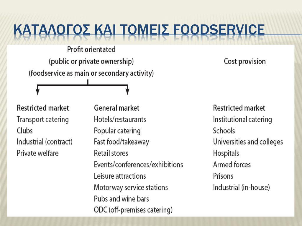 Καταλογοσ και τομεισ foodservice