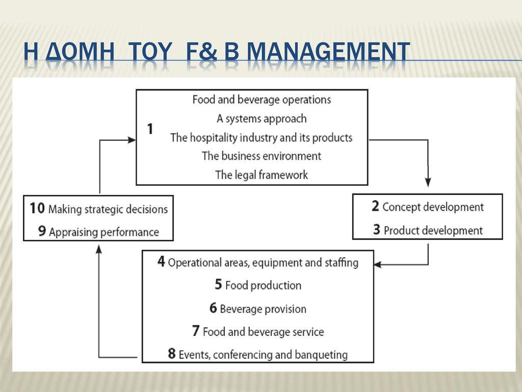 Η δομη του F& B Management
