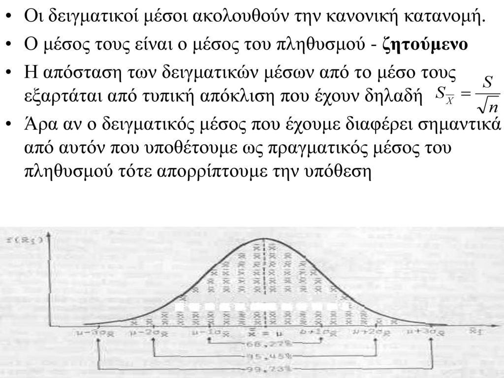 Οι δειγματικοί μέσοι ακολουθούν την κανονική κατανομή.