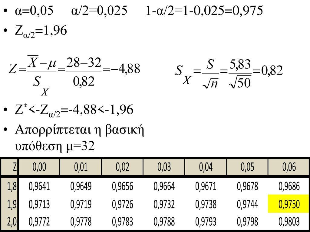 α=0,05 α/2=0,025 1-α/2=1-0,025=0,975 Ζα/2=1,96.