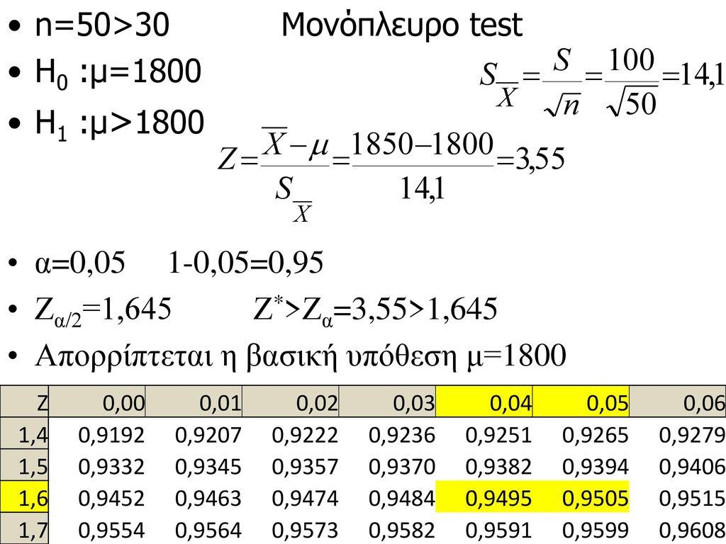 n=50>30 Μονόπλευρο test H0 :μ=1800 Η1 :μ>1800