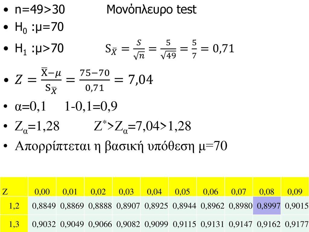 Απορρίπτεται η βασική υπόθεση μ=70