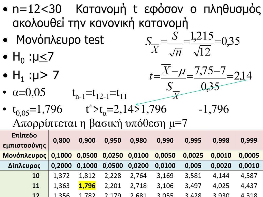 n=12<30 Κατανομή t εφόσον ο πληθυσμός ακολουθεί την κανονική κατανομή