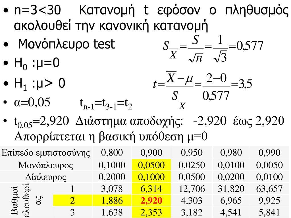 n=3<30 Κατανομή t εφόσον ο πληθυσμός ακολουθεί την κανονική κατανομή