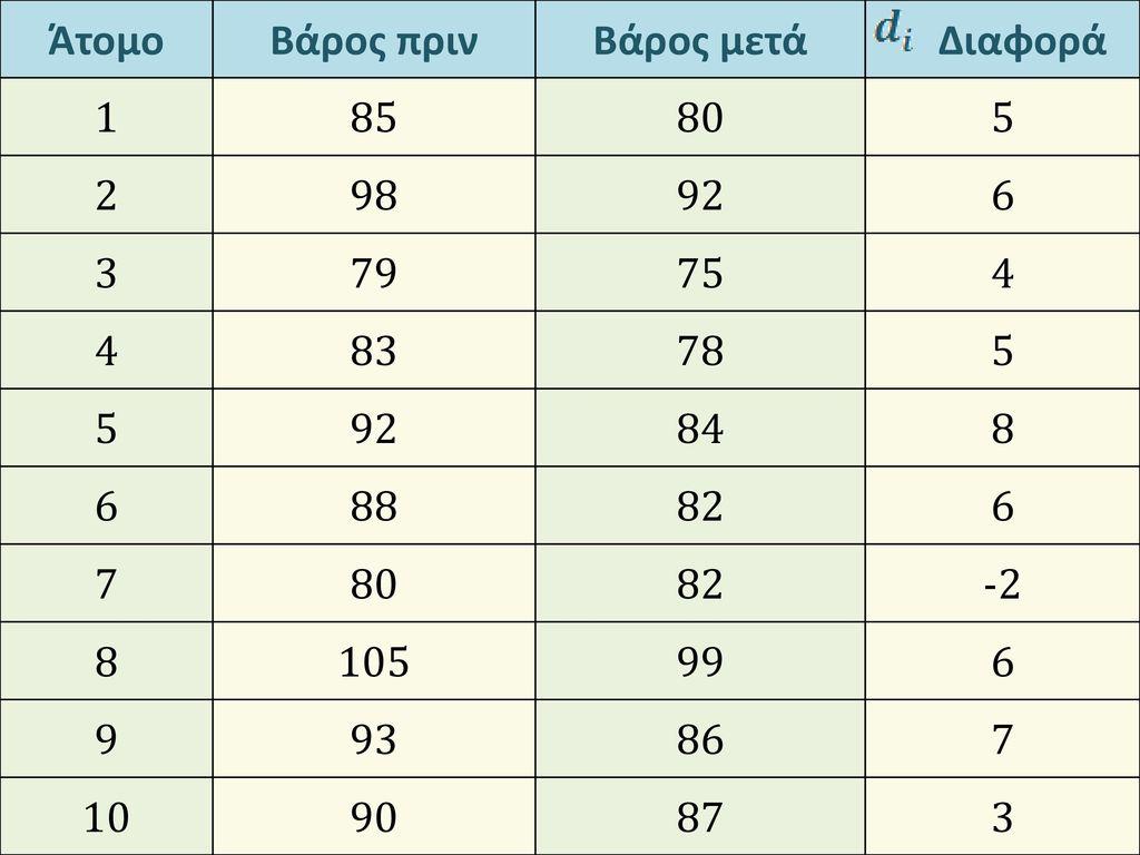 Άτομο Βάρος πριν. Βάρος μετά. Διαφορά. 1. 85. 80. 5. 2. 98. 92. 6. 3. 79. 75. 4. 83.