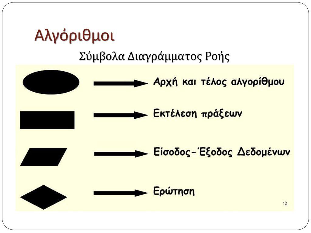 Σύμβολα Διαγράμματος Ροής