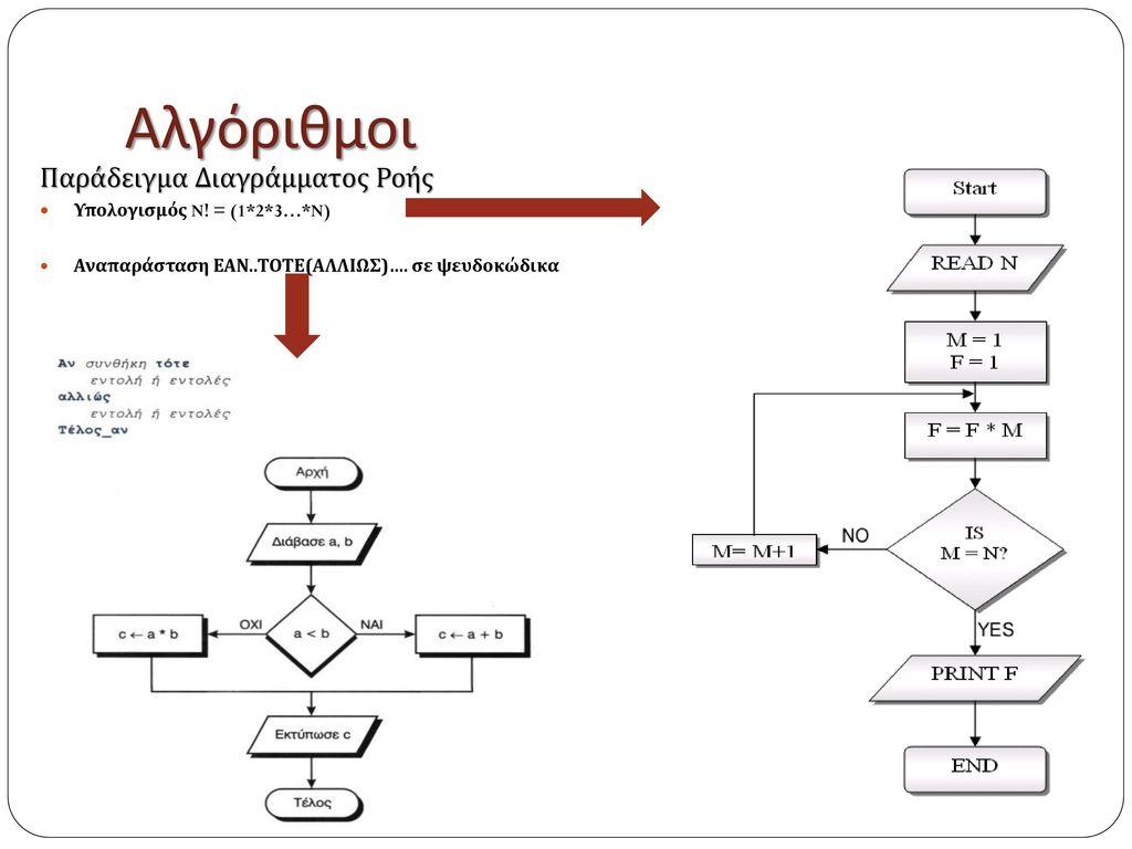 Αλγόριθμοι Παράδειγμα Διαγράμματος Ροής Υπολογισμός N! = (1*2*3…*N)