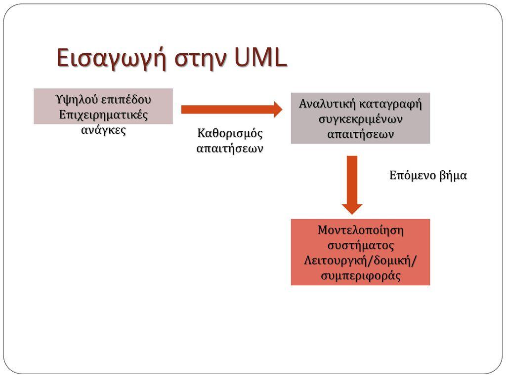 Εισαγωγή στην UML Υψηλού επιπέδου