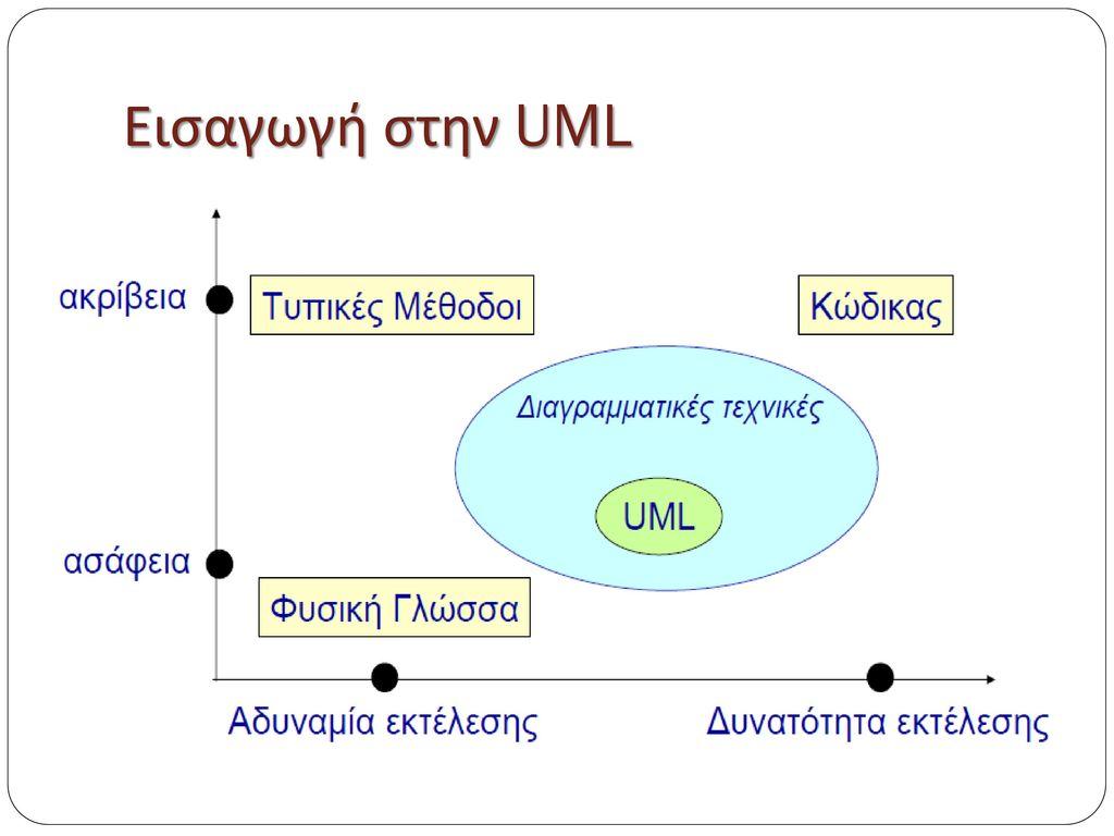Εισαγωγή στην UML