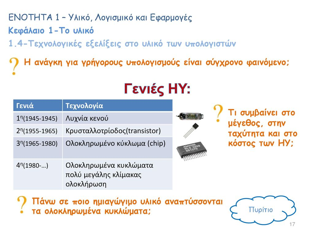 Γενιές ΗΥ: ΕΝΟΤΗΤΑ 1 – Υλικό, Λογισμικό και Εφαρμογές