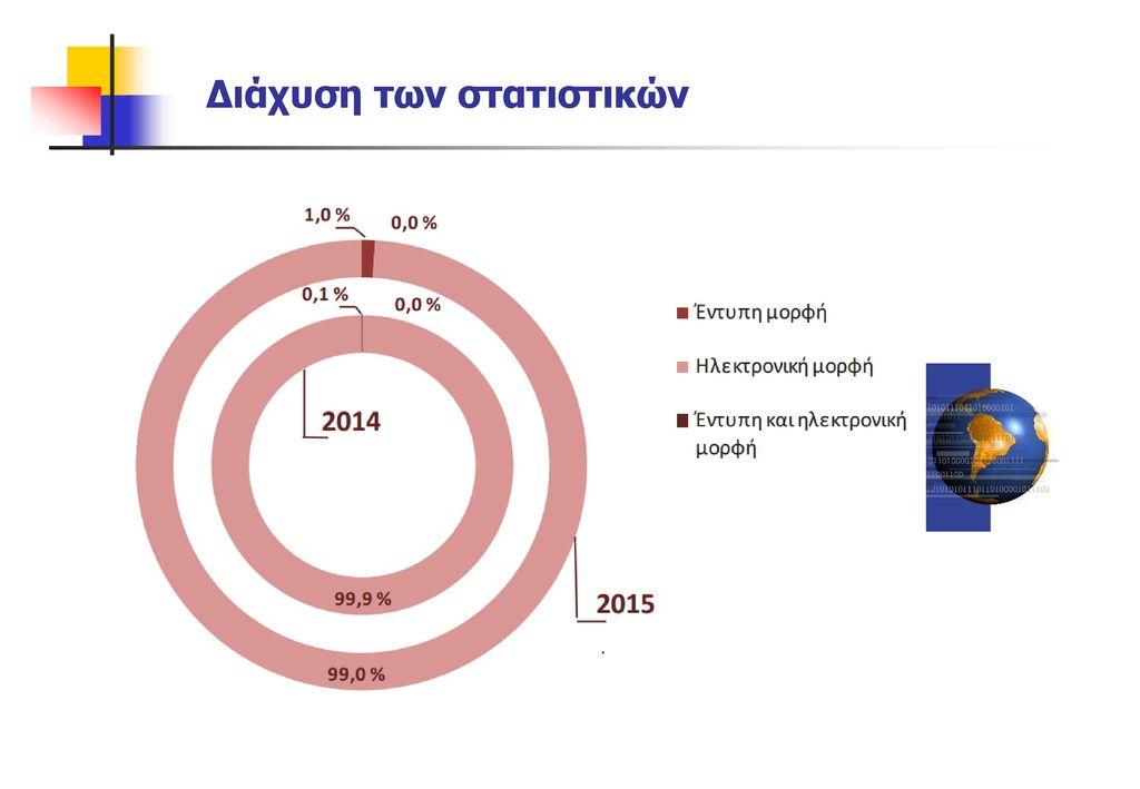 Διάχυση των στατιστικών