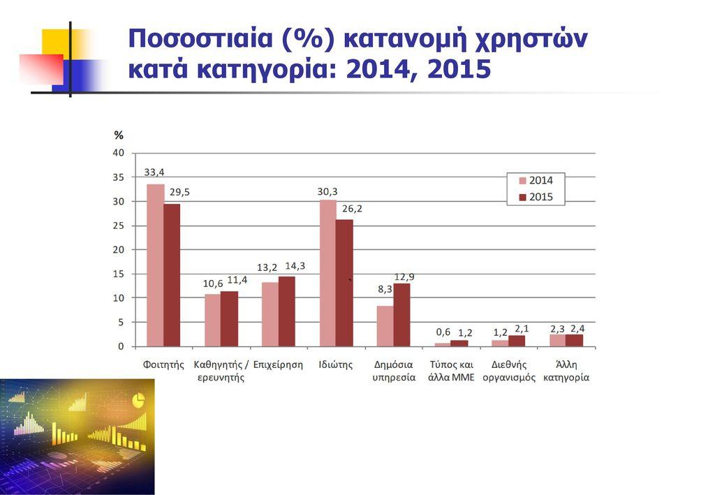 Ποσοστιαία (%) κατανομή χρηστών κατά κατηγορία: 2014, 2015